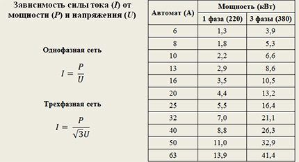 Formulas for dependence of current strength on power