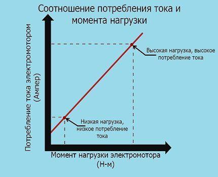 Зависимость тока от нагрузки