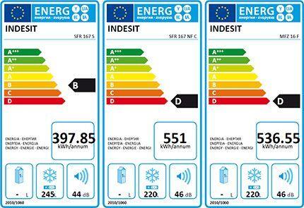 Класс энергетической эффективности морозильников Индезит