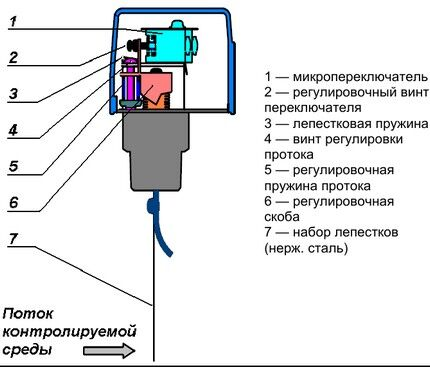Diagram of the device of the petal relay