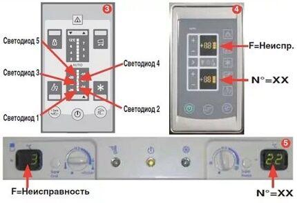 Коды неисправностей холодильника Индезит