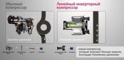 Сравнение компрессоров
