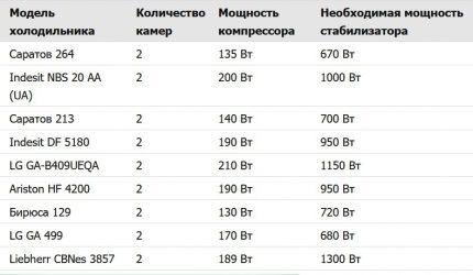 Таблица подбора стабилизаторов