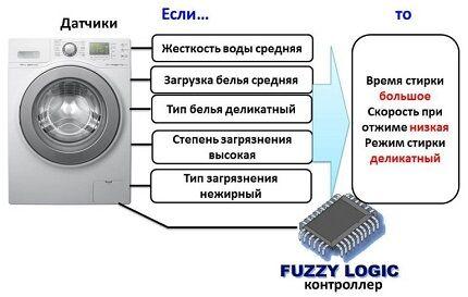 Технология Fuzzy Logic