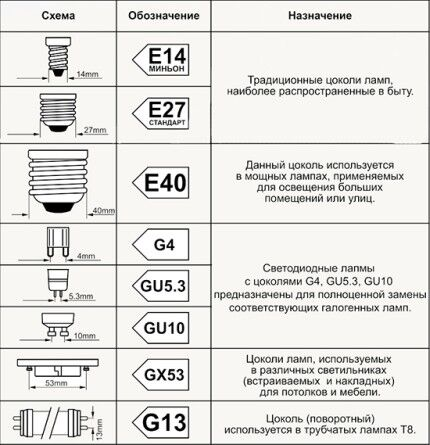 Types of lamp socket