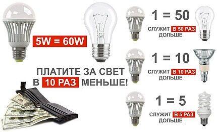 Сравнение LED-ламп