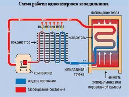 Схема устройства холодильника