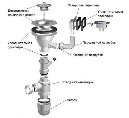 Конструкция сифона с переливом