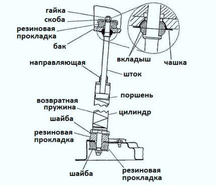 Схема амортизирующего устройства поршневого типа