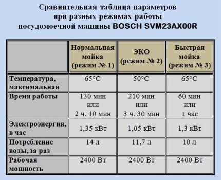 Таблица параметров Бош