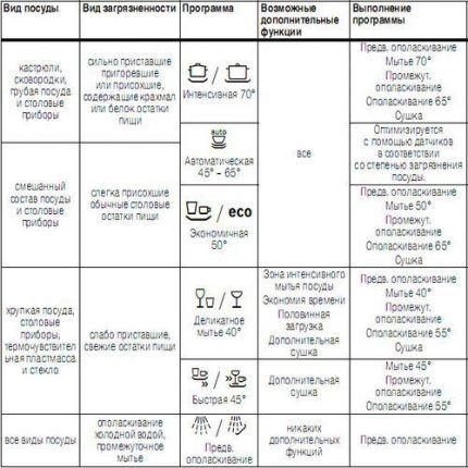 Сводная таблица программ