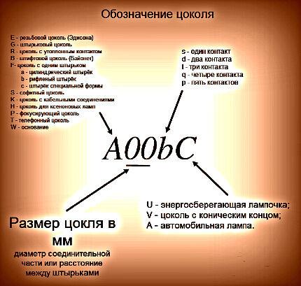 Схема обозначения цоколя