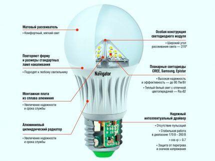 Конструктивные составляющие светодиодной лампы
