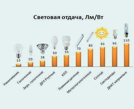 Эффективность ЛЕД лампы диммируемой категории