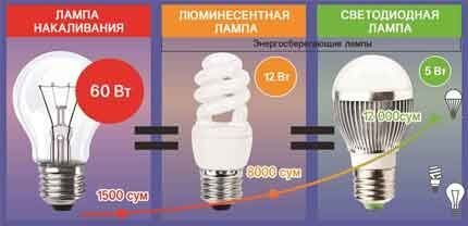 Энергосберегающие способности ламп