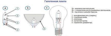 Разновидности галогенных ламп