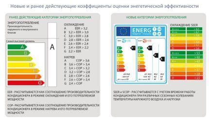 Стандартизация параметров энергопотребления