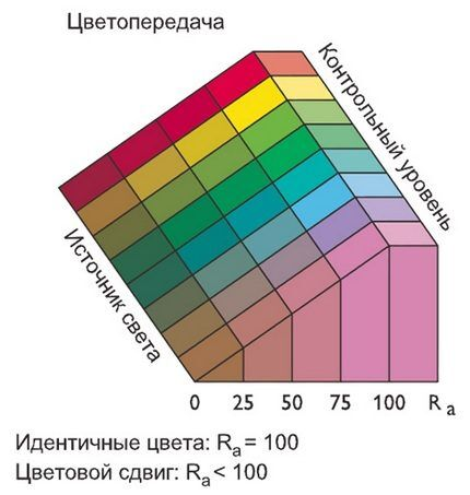 Параметры индекса цветопередачи