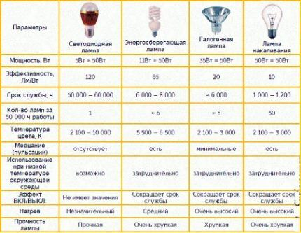 Comparative table of different types of lamps