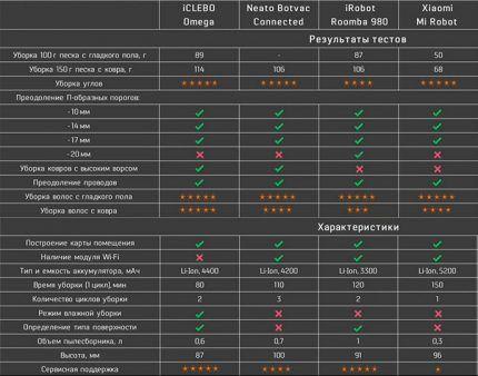 Сравнительная таблица характеристик роботов