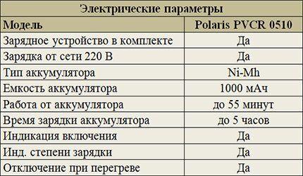 Электрические параметры Polaris PVCR 0510