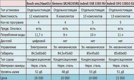 Сравнительная таблица моделей