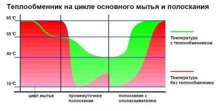 Принцип действия теплообменника