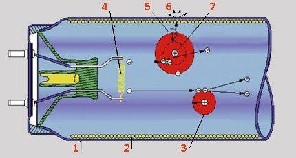 Структура люминесцентной лампы