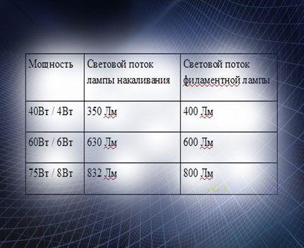 Сравнительная таблица мощности ламп