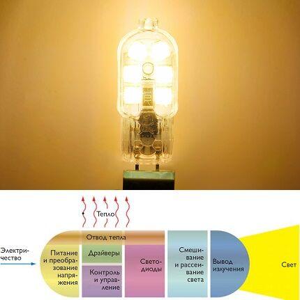 Принцип работы светодиода