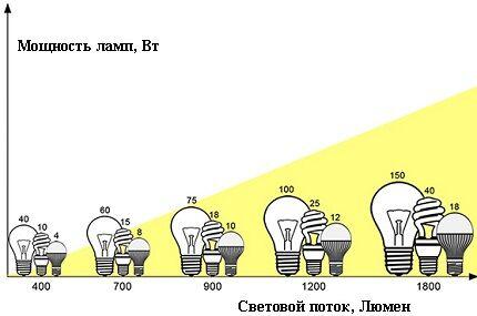 Мощность и световой поток