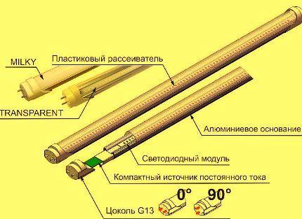 Устройство светодиодной трубки Т8