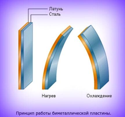 Биметаллические пластины