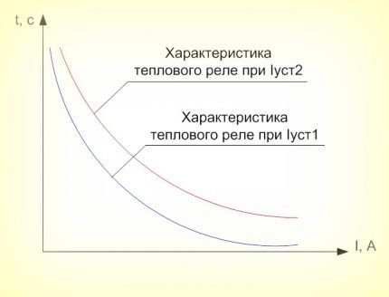 Время-токовые характеристики