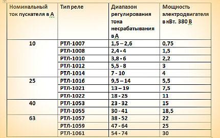 Таблица для выбора реле