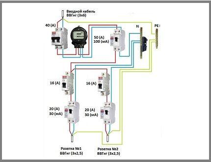 Тип УЗО по уставке тока