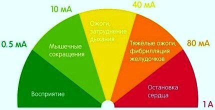 Признаки поражения электротоком