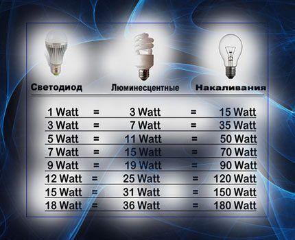 Таблица эффективности светодиодных ламп