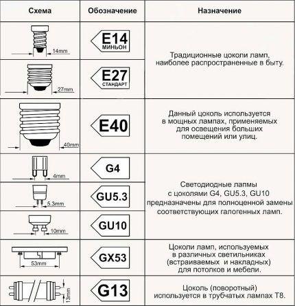 Таблица видов популярных цоколей