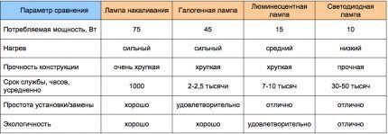 Сводная таблица различных видов ламп