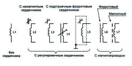 Изображение дросселя на схемах