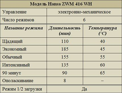 Режимы работы модели ZWM 416 WH