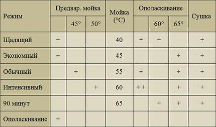 Перечень операций для разных режимов мойки