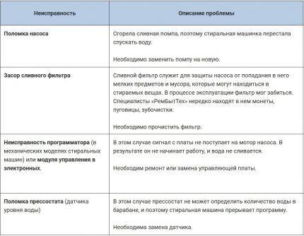 Таблица с характерными видами поломок