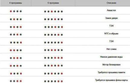 Расшифровка кодов для машин Аристон без дисплея