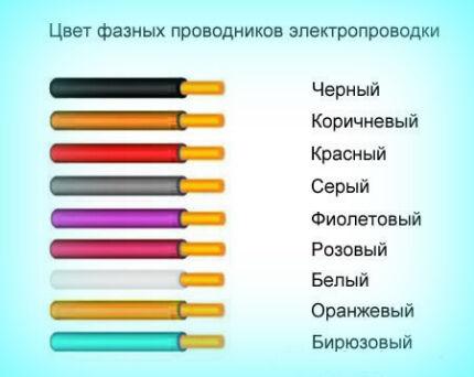 Цвета фазных проводов
