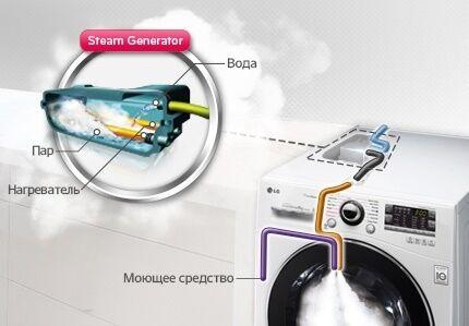 Схема работы паровой стиральной машинки