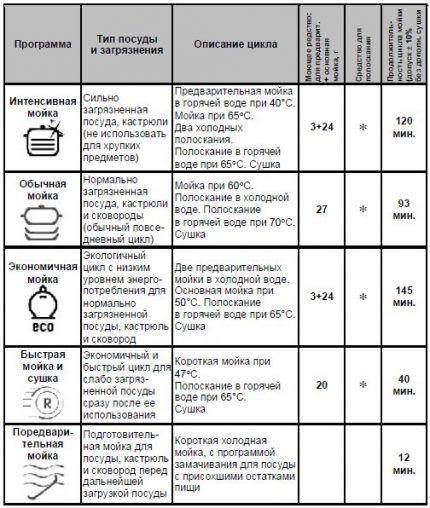 Таблица функций посудомойки