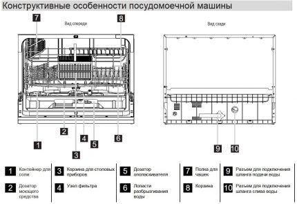 Конструкция китайской посудомоечной машины