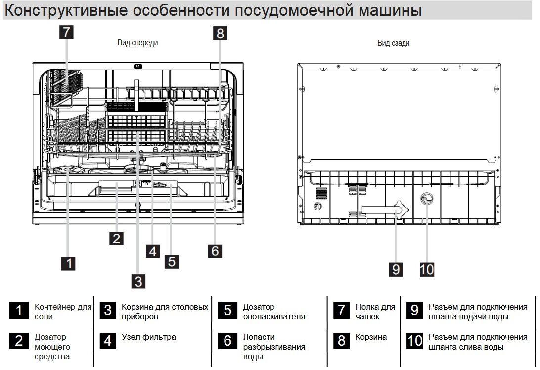 Принцип работы посудомоечной машины изоражения